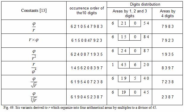Pi and Golden Number: not random occurrences of the ten digits